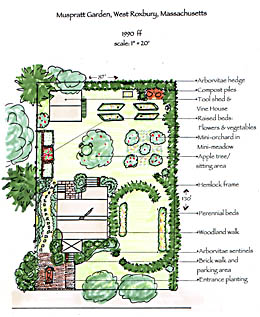 Affordable Garden Plan With Small Garden Plans